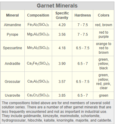garnet chemical makeup